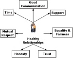 Image of Healthy Relationships